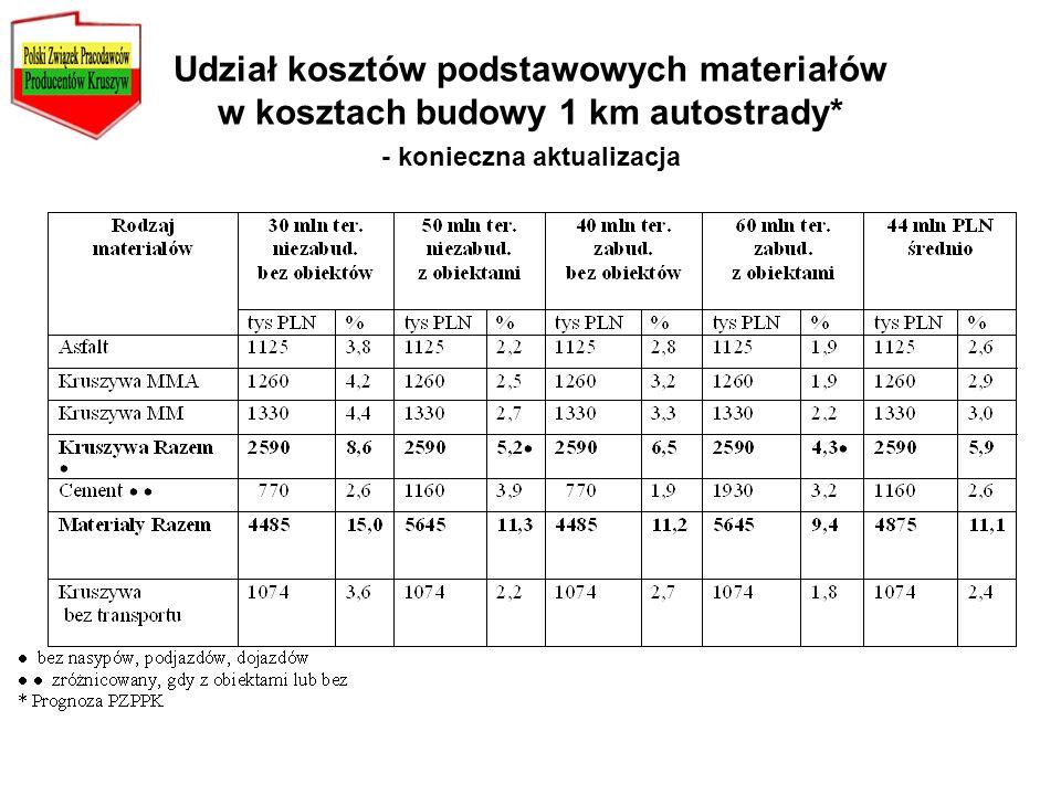 Udział kosztów podstawowych materiałów w kosztach budowy 1 km autostrady* - konieczna aktualizacja