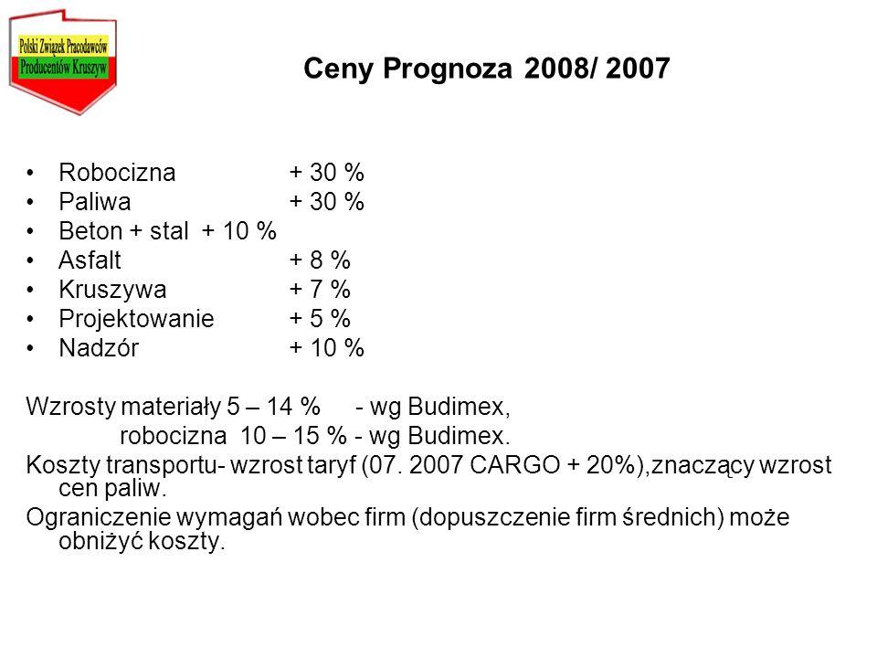 Ceny Prognoza 2008/ 2007 Robocizna + 30 % Paliwa + 30 %