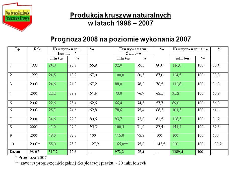 Produkcja kruszyw naturalnych w latach 1998 – 2007 Prognoza 2008 na poziomie wykonania 2007