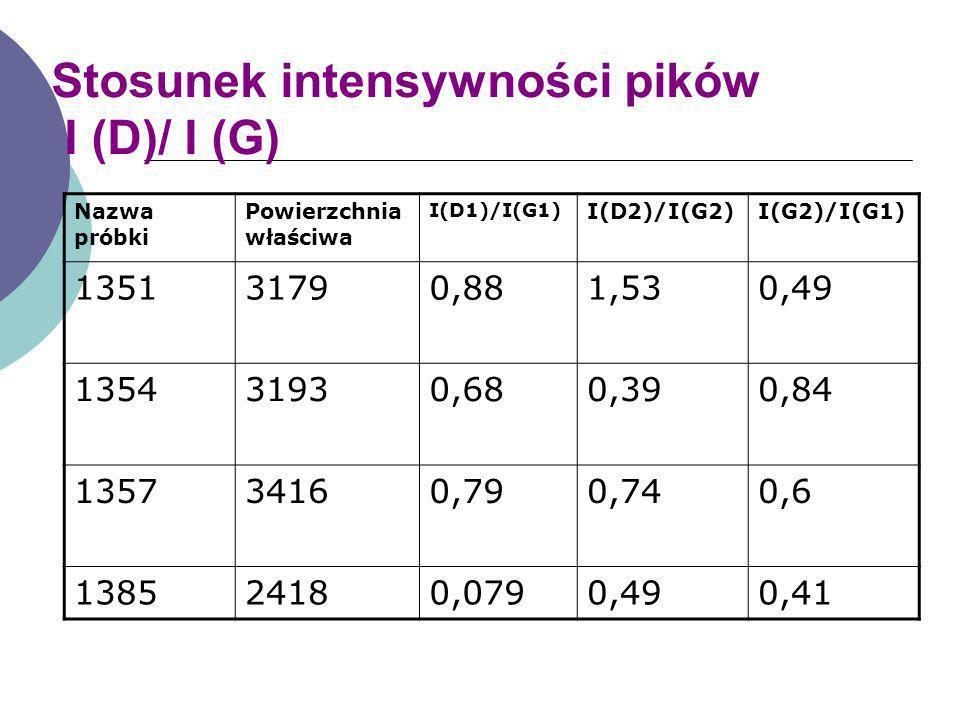 Stosunek intensywności pików I (D)/ I (G)