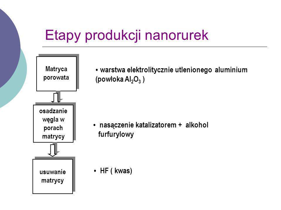 Etapy produkcji nanorurek