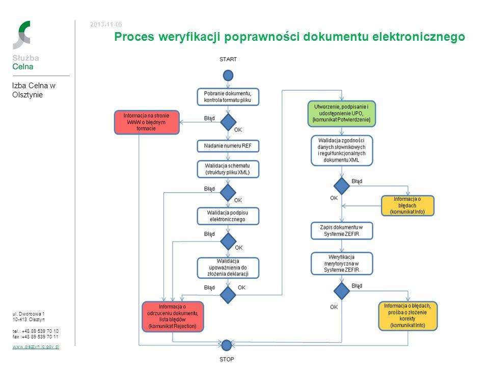 Proces weryfikacji poprawności dokumentu elektronicznego