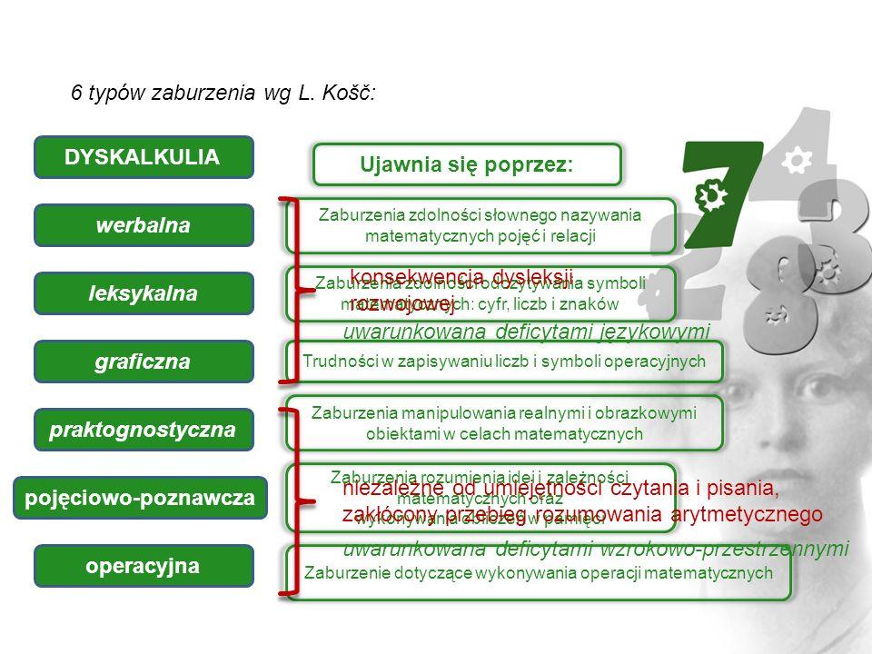 6 typów zaburzenia wg L. Košč: