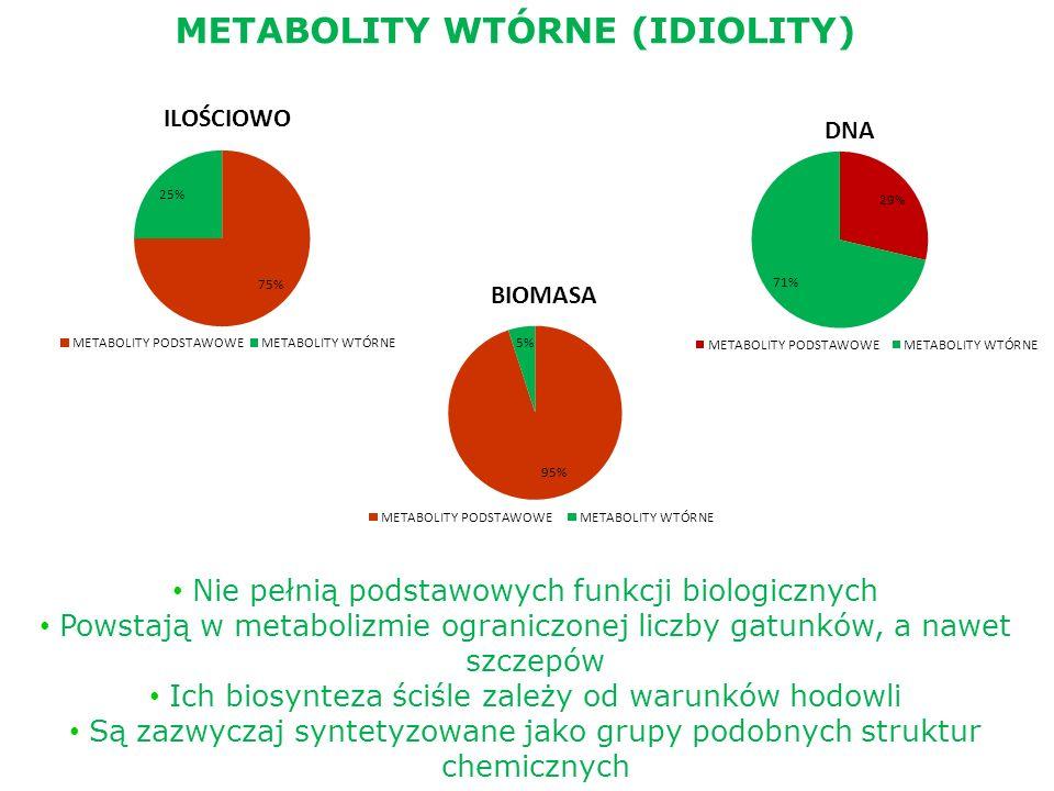 METABOLITY WTÓRNE (IDIOLITY)