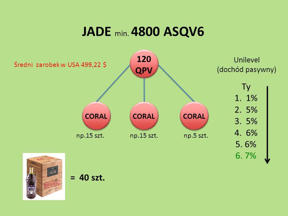 JADE min. 4800 ASQV6 120 QPV Ty 1. 1% 2. 5% 3. 5% 4. 6% 5. 6% 6. 7%