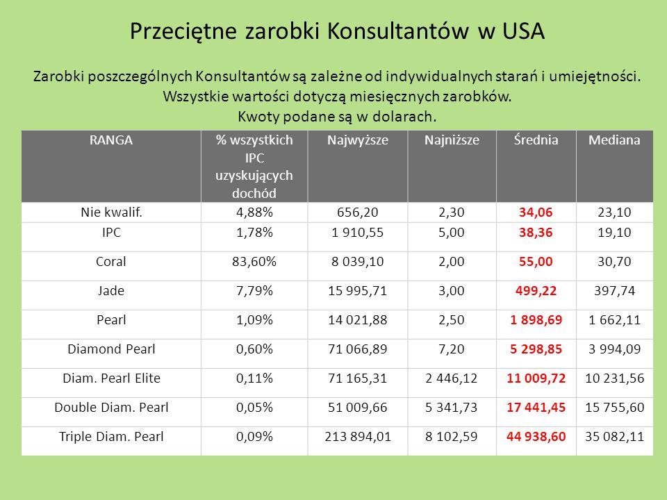 Przeciętne zarobki Konsultantów w USA