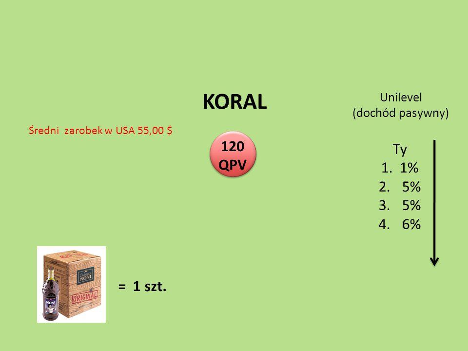 KORAL Ty 120 QPV 1. 1% 5% 6% = 1 szt. Unilevel (dochód pasywny)