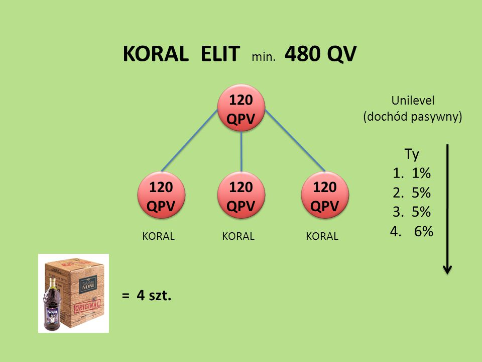 KORAL ELIT min. 480 QV 120 QPV Ty 1. 1% 2. 5% 3. 5% 6% 120 QPV 120 QPV