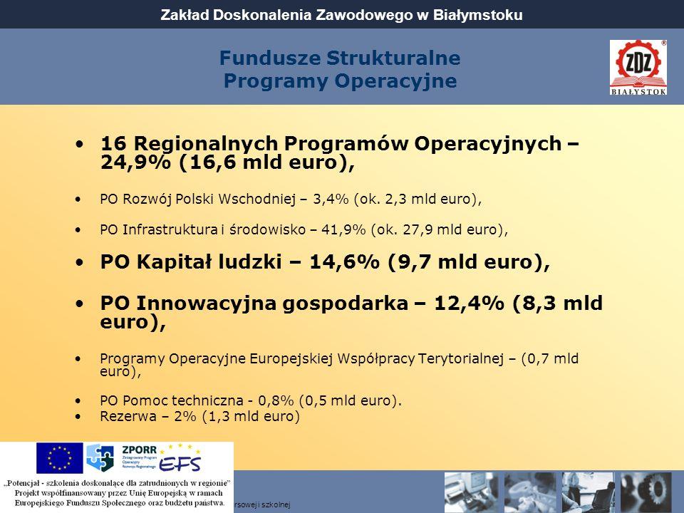 Fundusze Strukturalne Programy Operacyjne