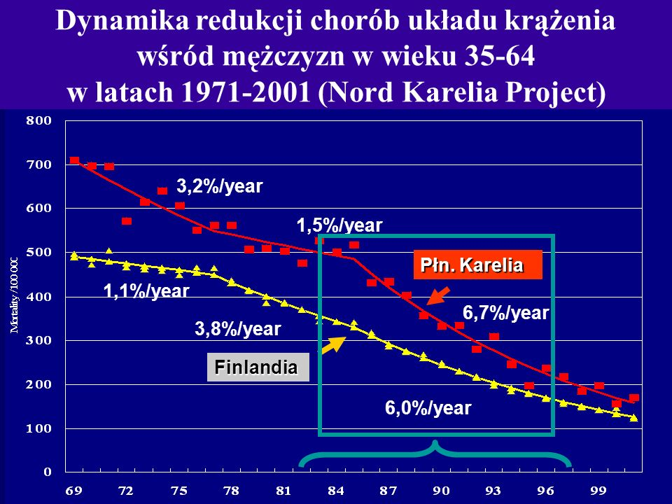 Dynamika redukcji chorób układu krążenia wśród mężczyzn w wieku 35-64 w latach 1971-2001 (Nord Karelia Project)