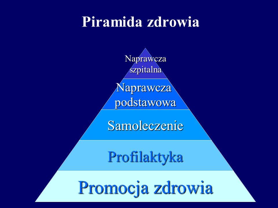 Piramida zdrowia
