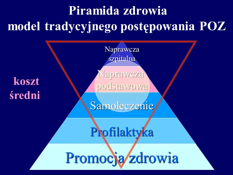 Piramida zdrowia model tradycyjnego postępowania POZ