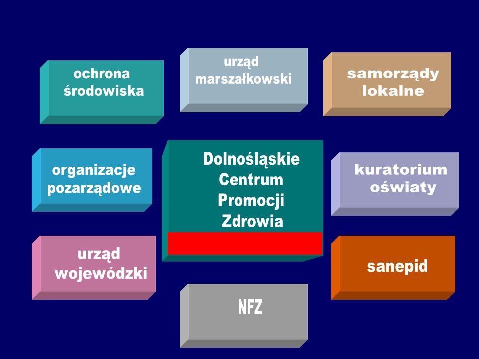 ochrona środowiska Dolnośląskie Centrum Promocji Zdrowia urząd