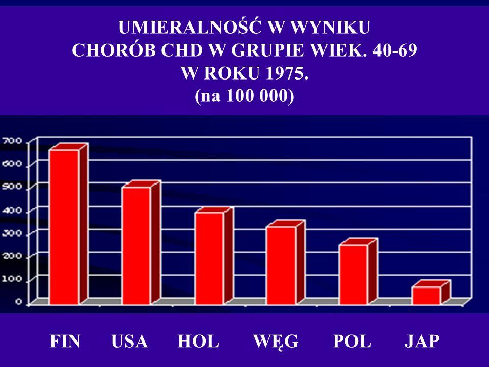 UMIERALNOŚĆ W WYNIKU CHORÓB CHD W GRUPIE WIEK. 40-69 W ROKU 1975