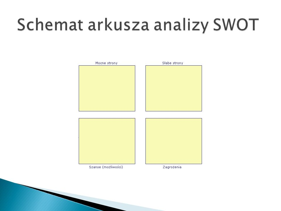 Schemat arkusza analizy SWOT