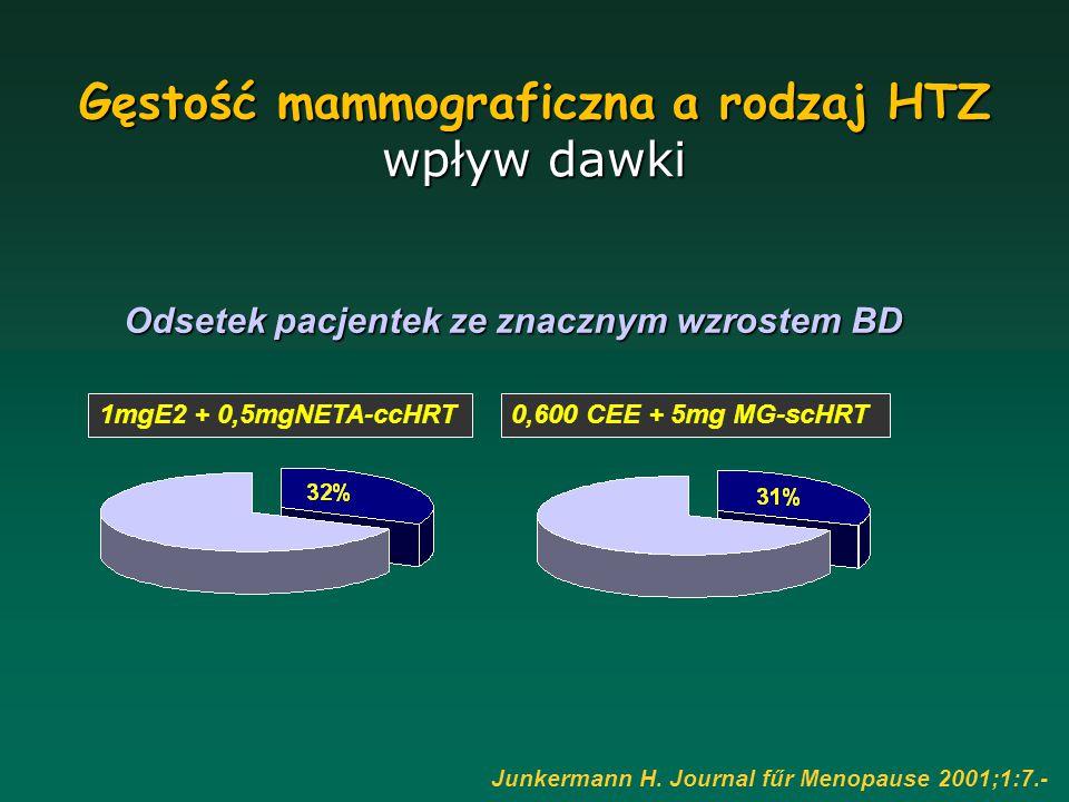 Odsetek pacjentek ze znacznym wzrostem BD