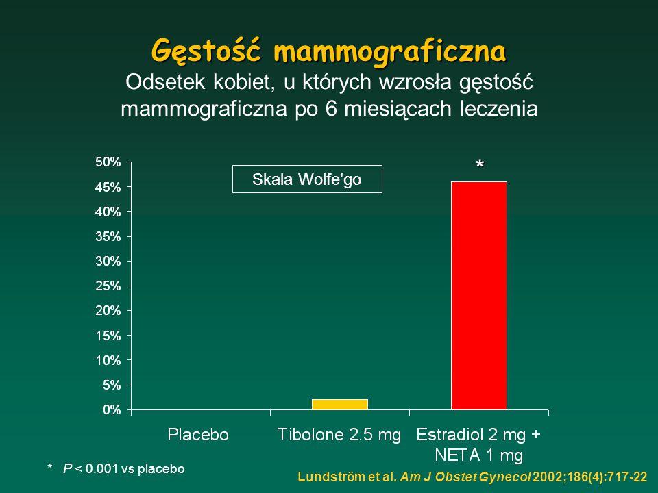 Gęstość mammograficzna Odsetek kobiet, u których wzrosła gęstość mammograficzna po 6 miesiącach leczenia