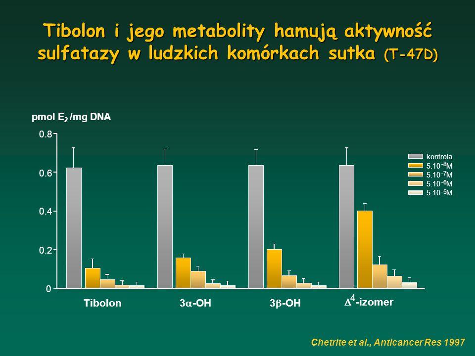 Tibolon i jego metabolity hamują aktywność sulfatazy w ludzkich komórkach sutka (T-47D)
