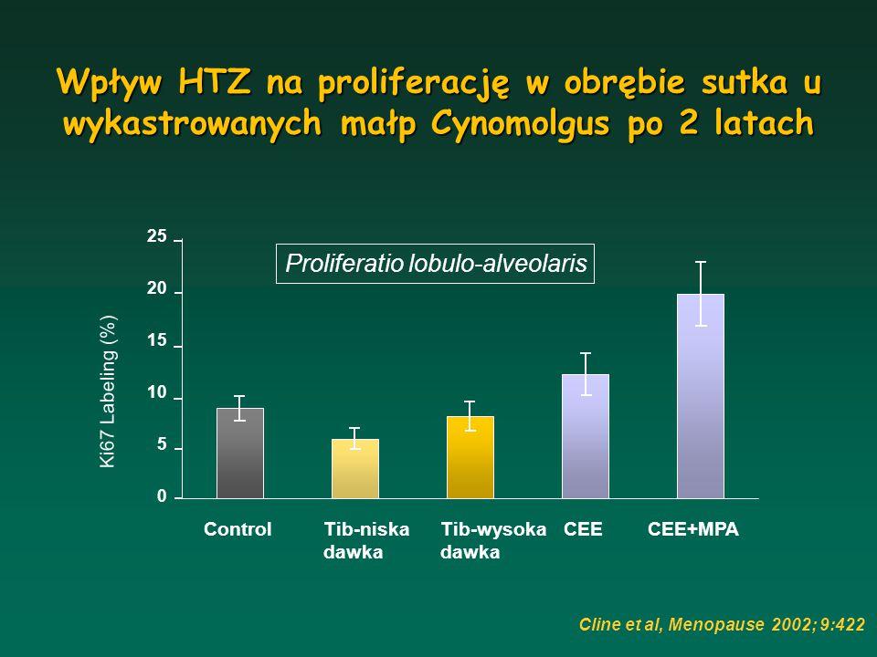 Wpływ HTZ na proliferację w obrębie sutka u wykastrowanych małp Cynomolgus po 2 latach