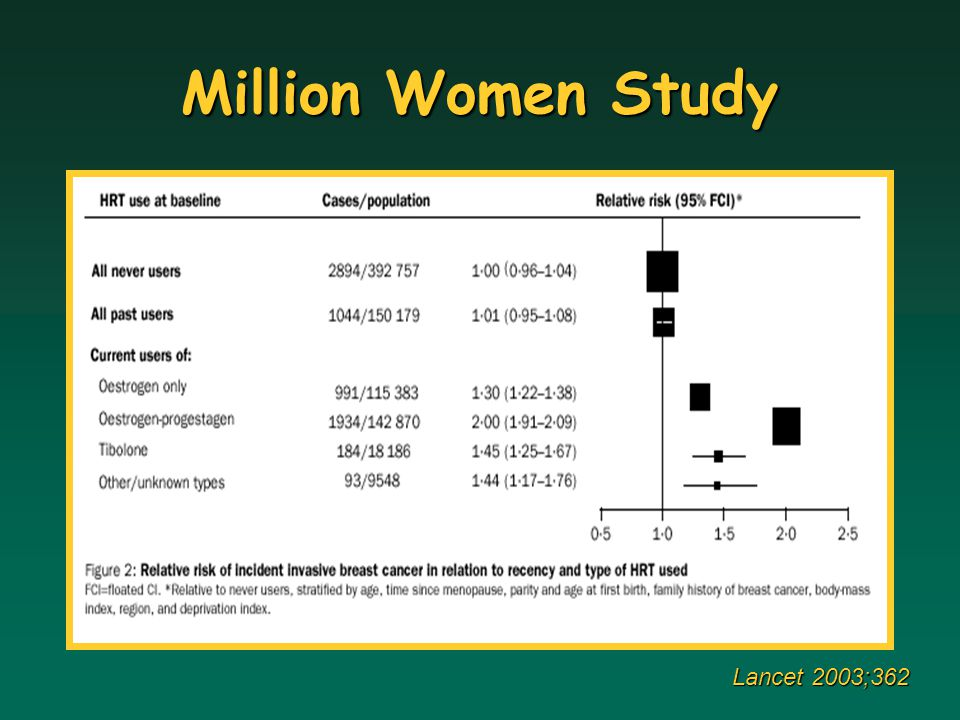 Million Women Study Lancet 2003;362