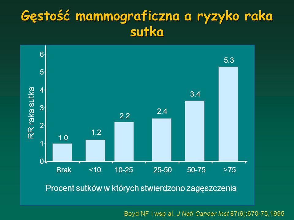 Gęstość mammograficzna a ryzyko raka sutka