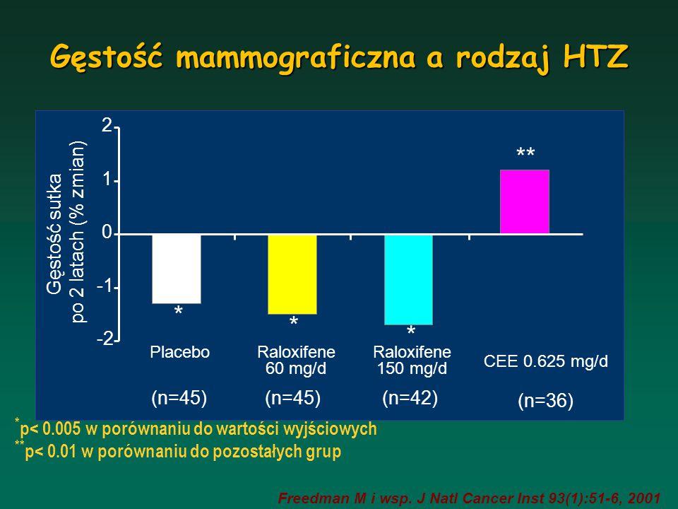 Gęstość mammograficzna a rodzaj HTZ
