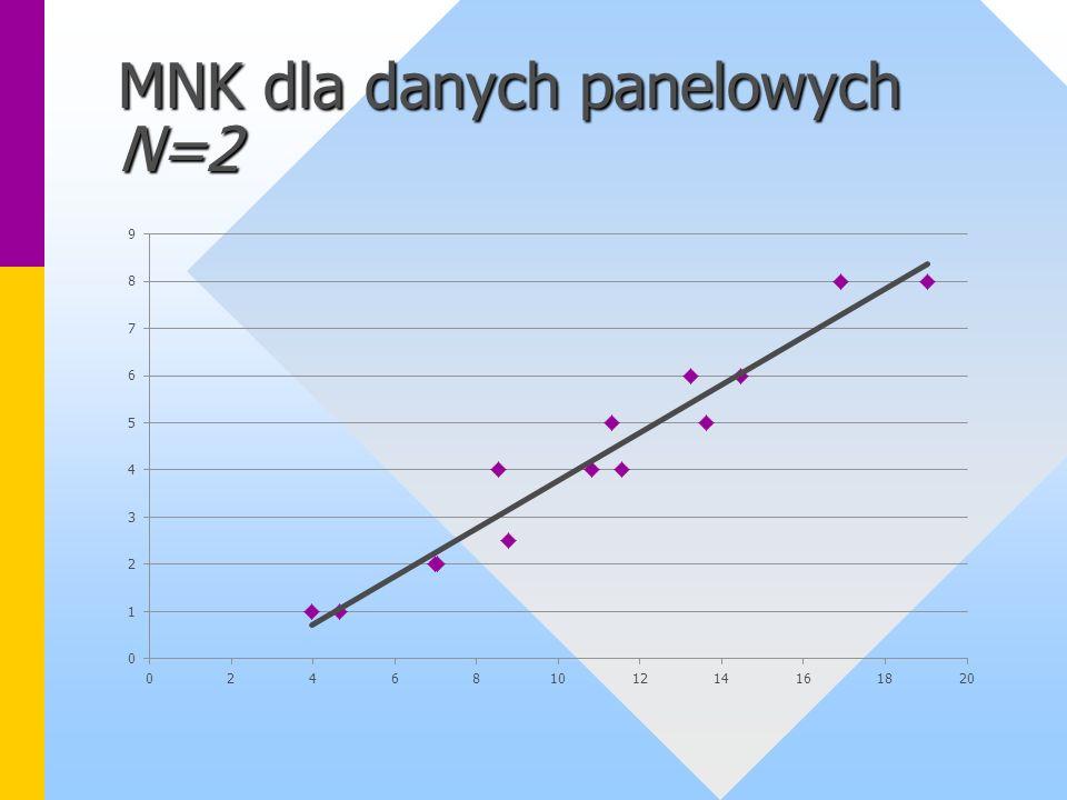 MNK dla danych panelowych N=2