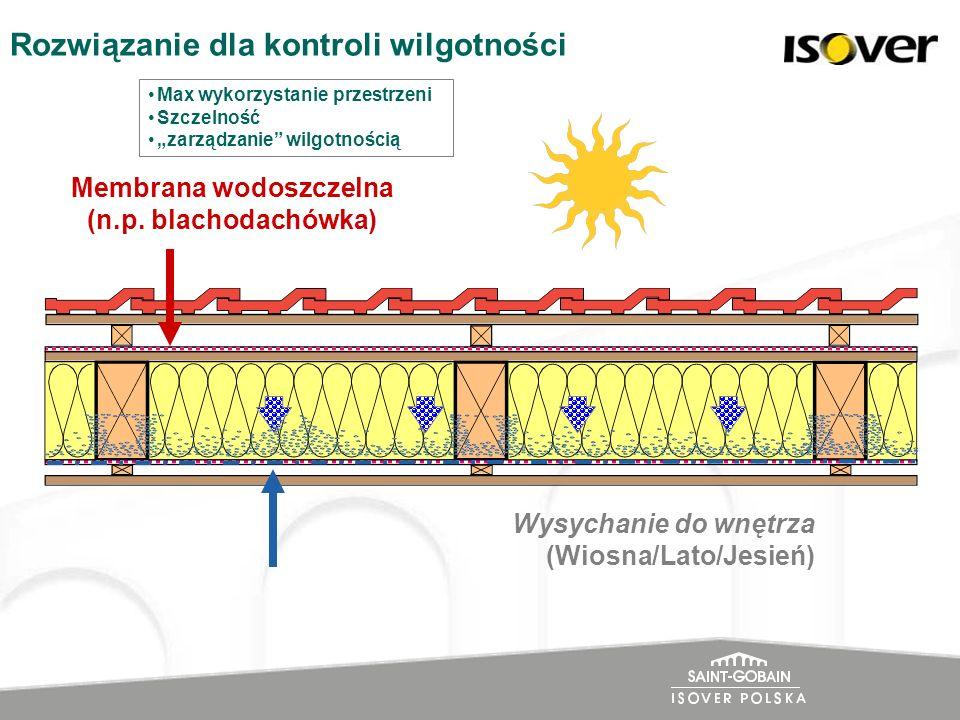 Membrana wodoszczelna (n.p. blachodachówka)