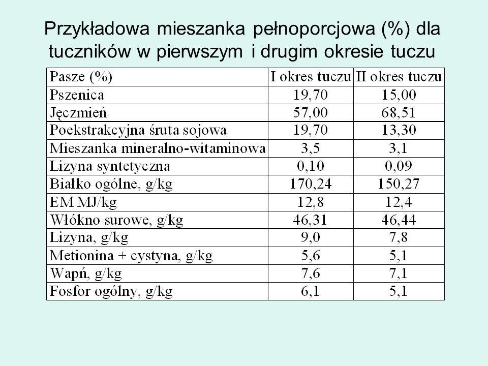 Przykładowa mieszanka pełnoporcjowa (%) dla tuczników w pierwszym i drugim okresie tuczu