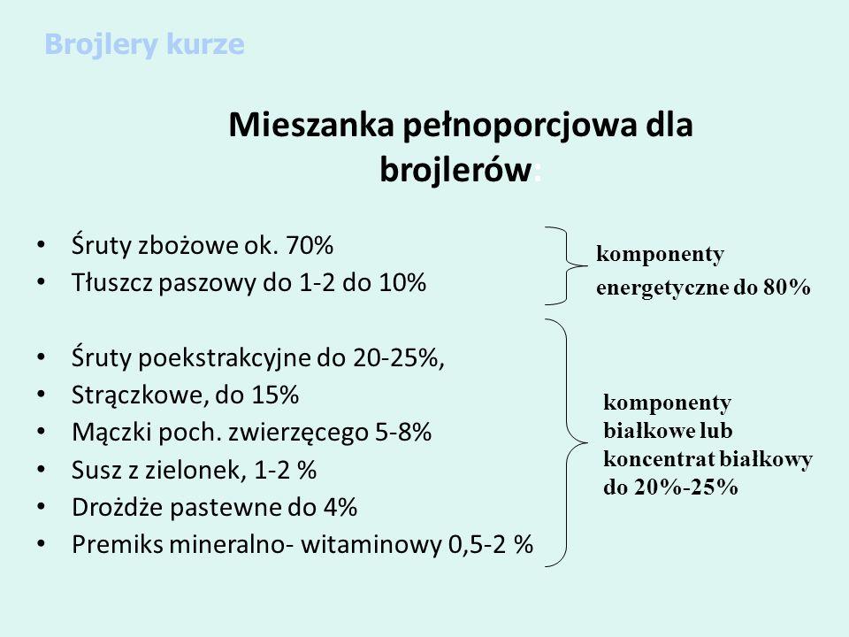 Mieszanka pełnoporcjowa dla brojlerów: