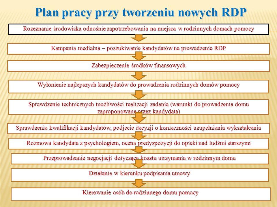 Plan pracy przy tworzeniu nowych RDP