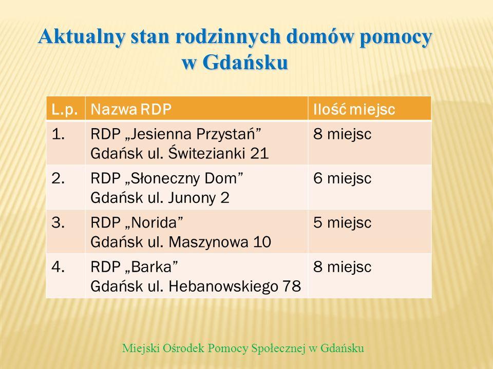 Aktualny stan rodzinnych domów pomocy w Gdańsku