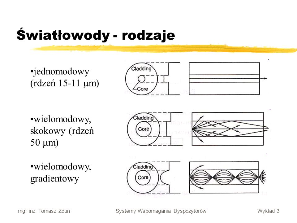 Światłowody - rodzaje jednomodowy (rdzeń 15-11 m)
