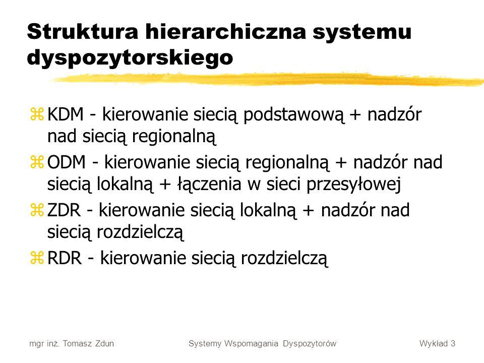 Struktura hierarchiczna systemu dyspozytorskiego