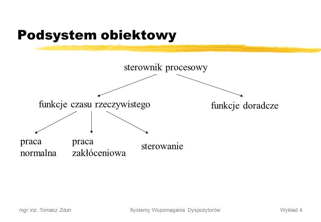 Podsystem obiektowy sterownik procesowy funkcje czasu rzeczywistego