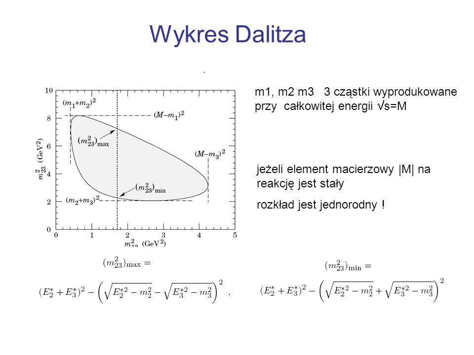 Wykres Dalitza m1, m2 m3 3 cząstki wyprodukowane przy całkowitej energii s=M. jeżeli element macierzowy |M| na reakcję jest stały.