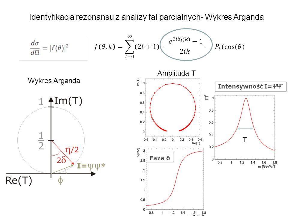 Identyfikacja rezonansu z analizy fal parcjalnych- Wykres Arganda