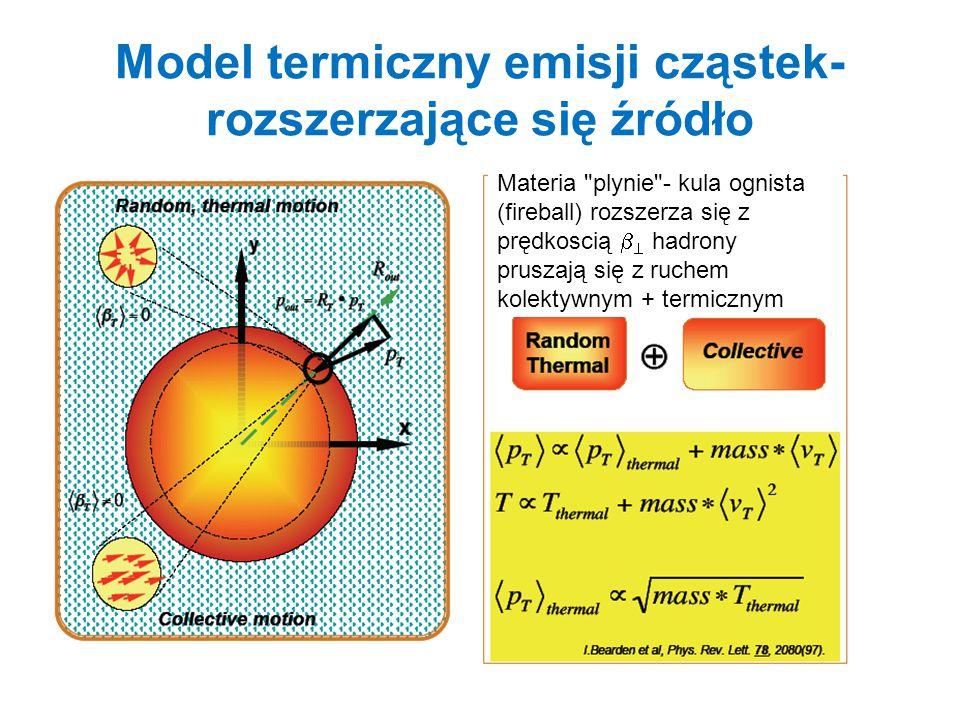 Model termiczny emisji cząstek-rozszerzające się źródło