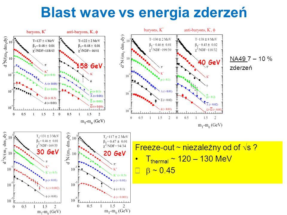 Blast wave vs energia zderzeń