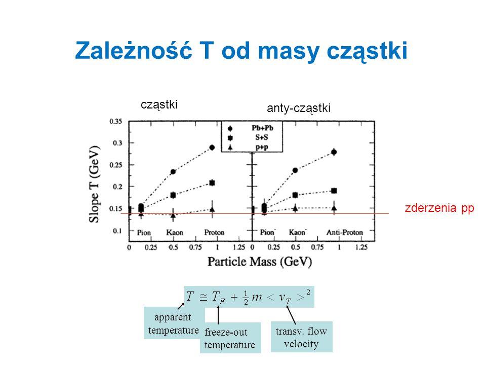 Zależność T od masy cząstki
