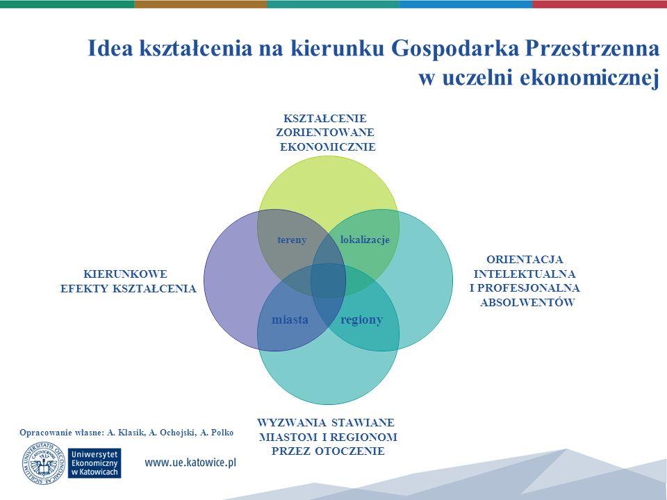 Idea kształcenia na kierunku Gospodarka Przestrzenna w uczelni ekonomicznej