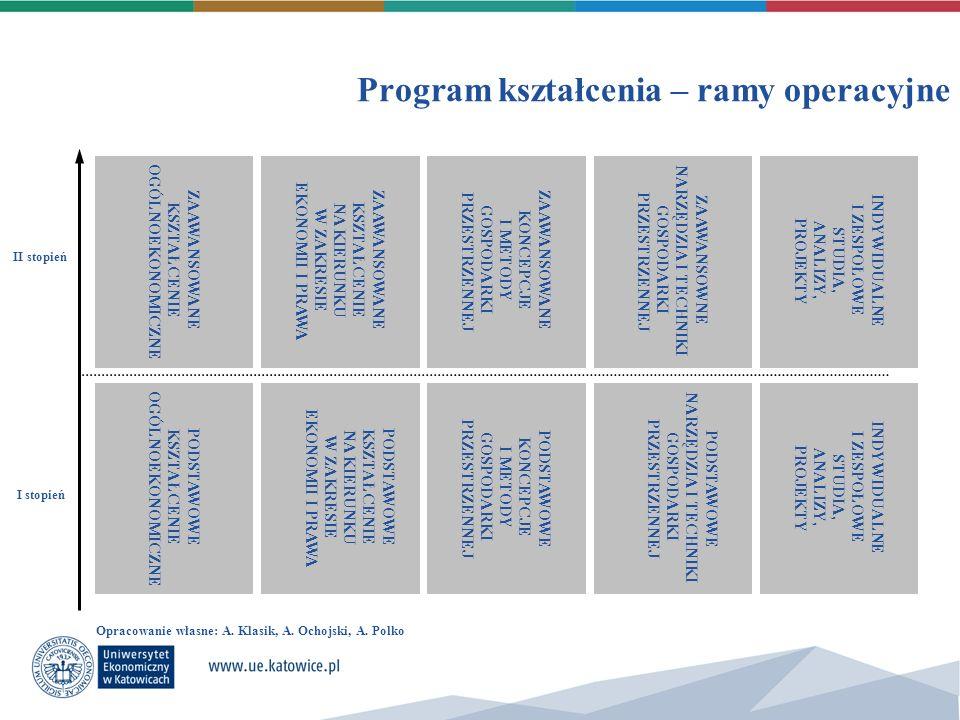 Program kształcenia – ramy operacyjne