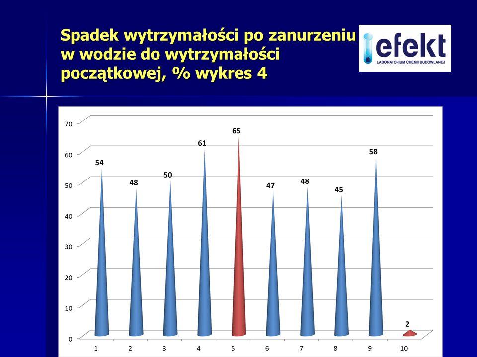 Spadek wytrzymałości po zanurzeniu w wodzie do wytrzymałości początkowej, % wykres 4
