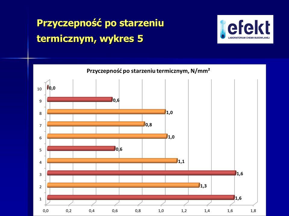 Przyczepność po starzeniu termicznym, wykres 5