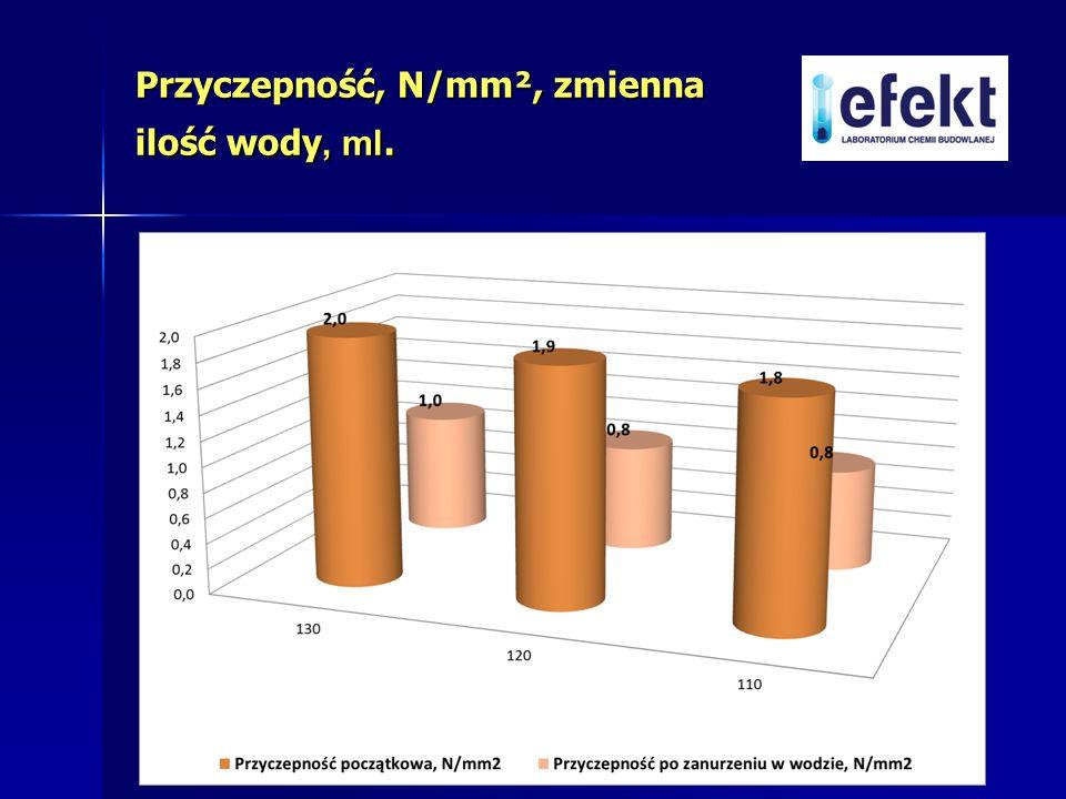 Przyczepność, N/mm², zmienna ilość wody, ml.