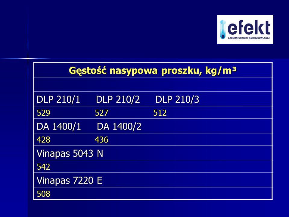 Gęstość nasypowa proszku, kg/m³