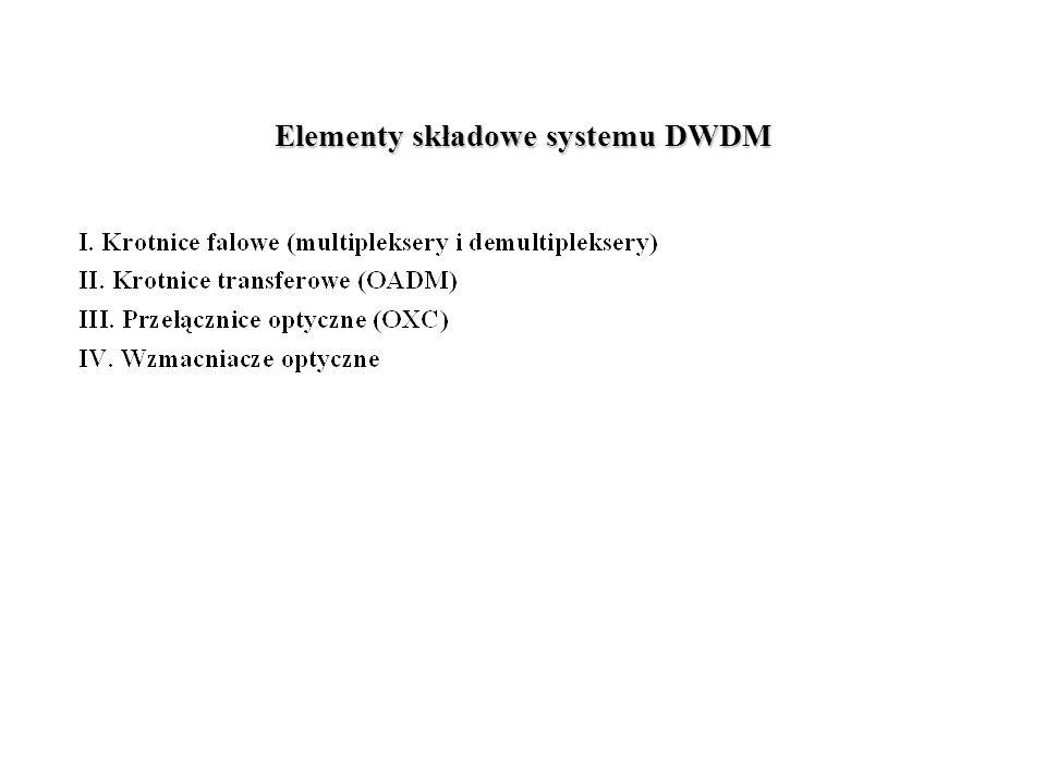 Elementy składowe systemu DWDM