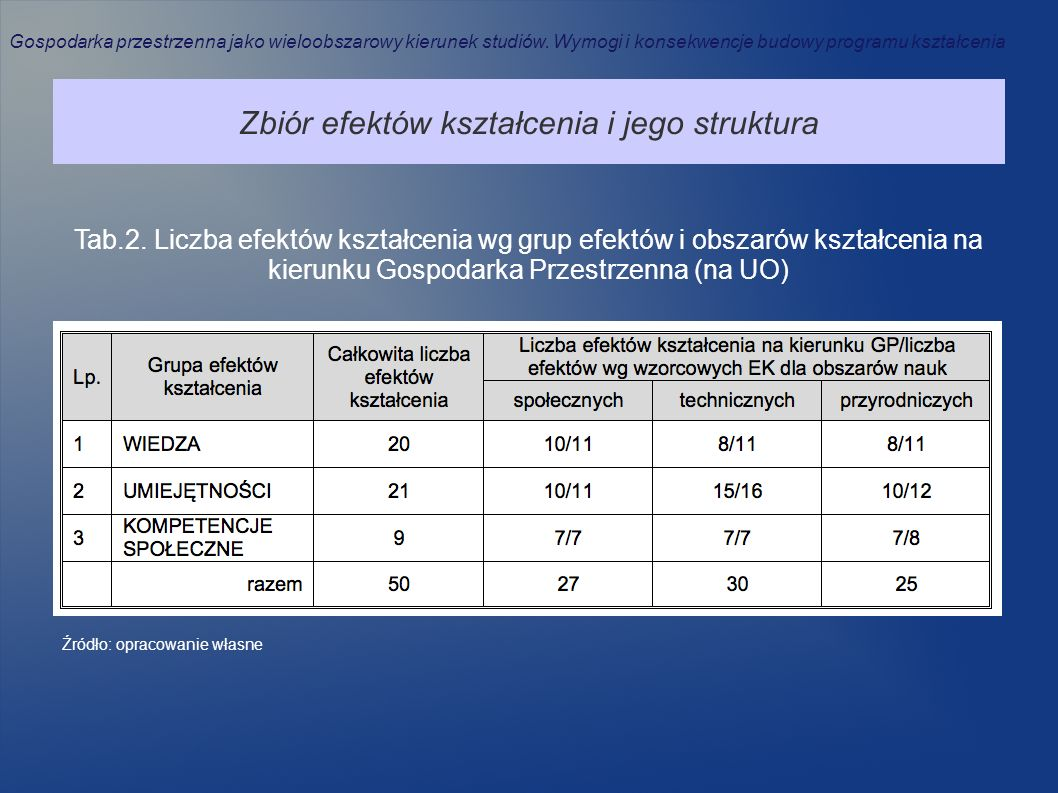 Zbiór efektów kształcenia i jego struktura