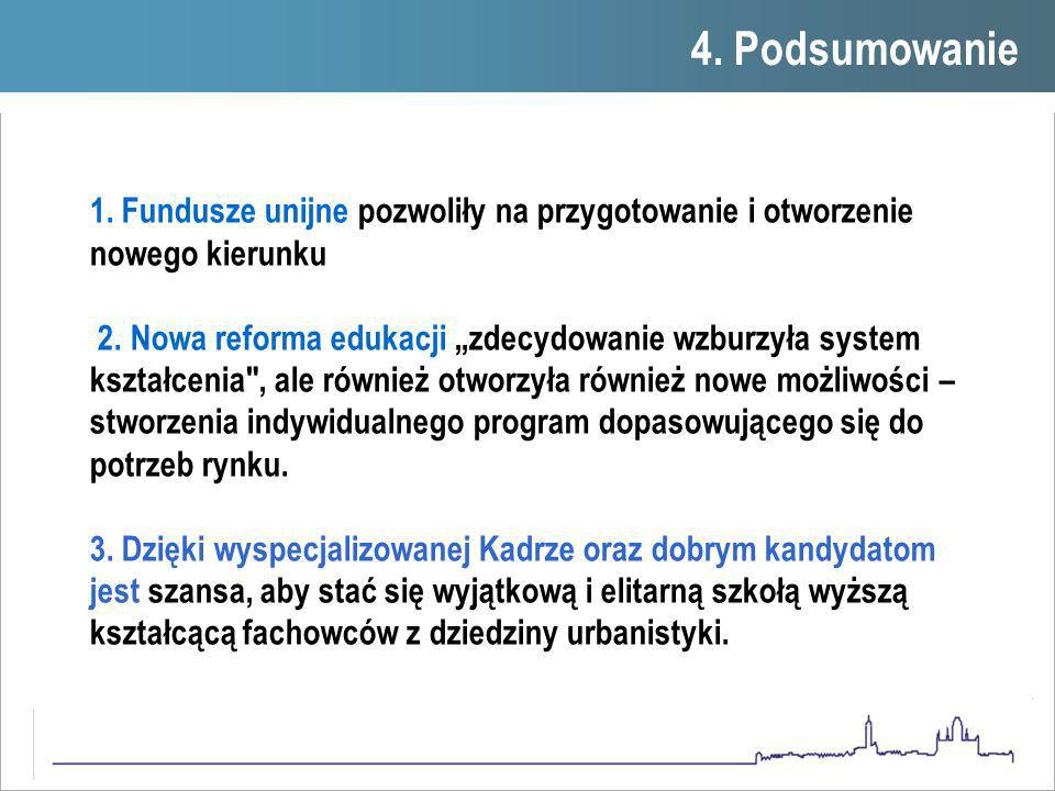 4. Podsumowanie1. 1.