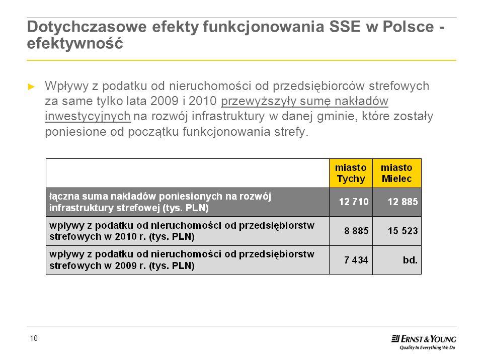Dotychczasowe efekty funkcjonowania SSE w Polsce - efektywność